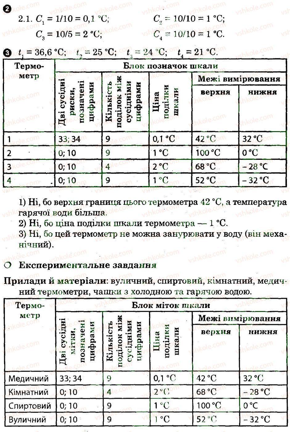 8-fizika-fya-bozhinova-oo-kiryuhina-2010-zoshit-dlya-laboratornih-robit--laboratorni-roboti-11-rnd8917.jpg