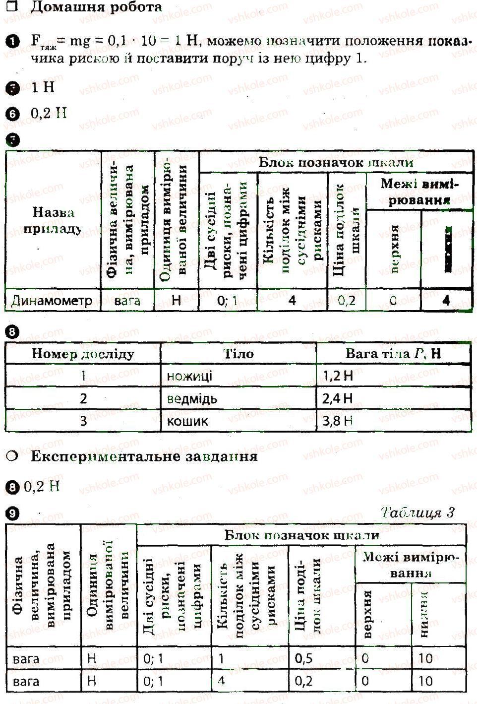 8-fizika-fya-bozhinova-oo-kiryuhina-2010-zoshit-dlya-laboratornih-robit--laboratorni-roboti-5-6-rnd8723.jpg