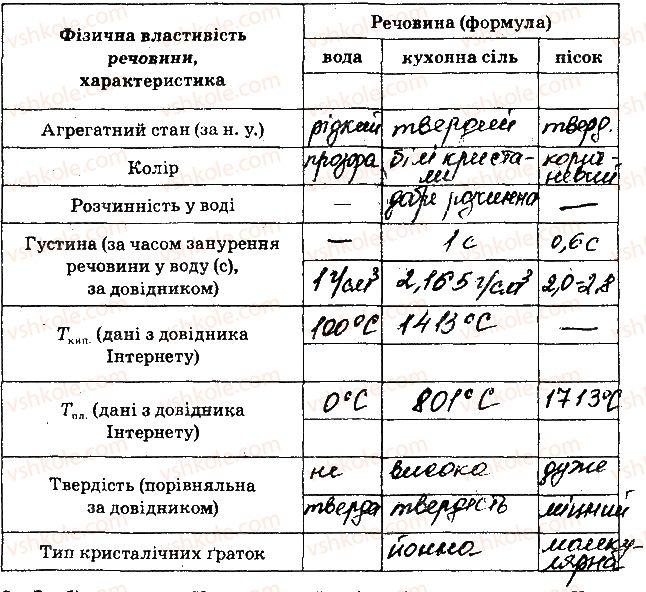 8-himiya-nv-titarenko-2016-zoshit--domashni-eksperimenti-1-rnd4976.jpg