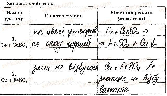 8-himiya-nv-titarenko-2016-zoshit--laboratorni-doslidi-6.jpg