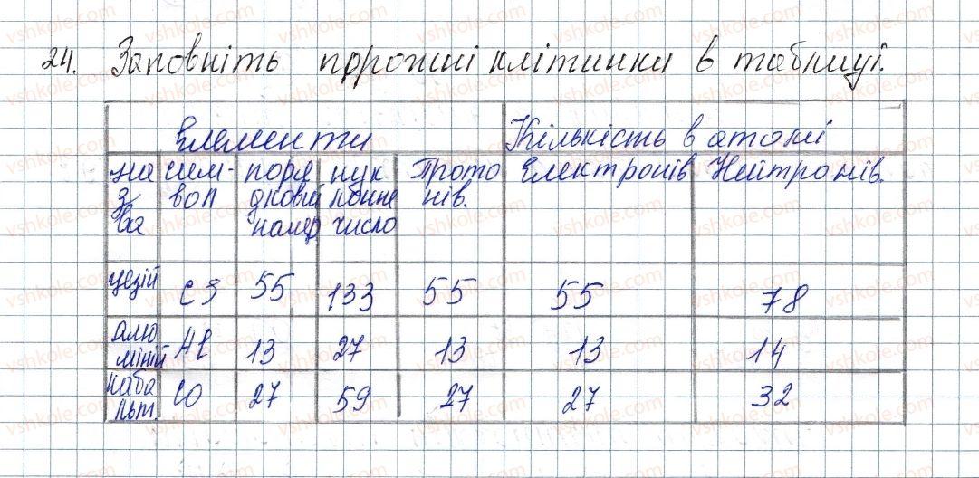 8-himiya-pp-popel-ls-kriklya-2016--rozdil-1-periodichnij-zakon-i-periodichna-sistema-himichnih-elementiv-budova-atoma-4-budova-atoma-24-rnd5241.jpg