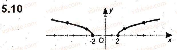9-algebra-ag-merzlyak-vb-polonskij-ms-yakir-2017-pogliblene-vivchennya--2-kvadratichna-funktsiya-5-yak-pobuduvati-grafiki-funktsij-y-kfx-i-y-fkx-yakscho-vidomo-grafik-funktsiyi-y-fx-10.jpg