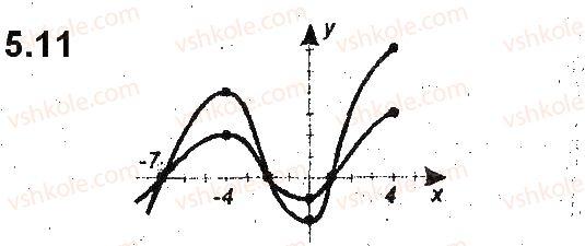 9-algebra-ag-merzlyak-vb-polonskij-ms-yakir-2017-pogliblene-vivchennya--2-kvadratichna-funktsiya-5-yak-pobuduvati-grafiki-funktsij-y-kfx-i-y-fkx-yakscho-vidomo-grafik-funktsiyi-y-fx-11.jpg