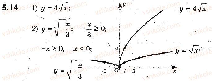 9-algebra-ag-merzlyak-vb-polonskij-ms-yakir-2017-pogliblene-vivchennya--2-kvadratichna-funktsiya-5-yak-pobuduvati-grafiki-funktsij-y-kfx-i-y-fkx-yakscho-vidomo-grafik-funktsiyi-y-fx-14.jpg