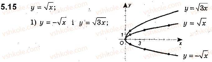 9-algebra-ag-merzlyak-vb-polonskij-ms-yakir-2017-pogliblene-vivchennya--2-kvadratichna-funktsiya-5-yak-pobuduvati-grafiki-funktsij-y-kfx-i-y-fkx-yakscho-vidomo-grafik-funktsiyi-y-fx-15.jpg