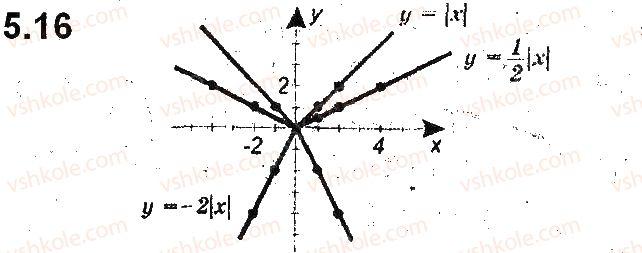 9-algebra-ag-merzlyak-vb-polonskij-ms-yakir-2017-pogliblene-vivchennya--2-kvadratichna-funktsiya-5-yak-pobuduvati-grafiki-funktsij-y-kfx-i-y-fkx-yakscho-vidomo-grafik-funktsiyi-y-fx-16.jpg