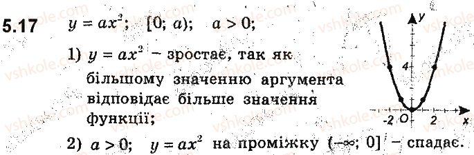 9-algebra-ag-merzlyak-vb-polonskij-ms-yakir-2017-pogliblene-vivchennya--2-kvadratichna-funktsiya-5-yak-pobuduvati-grafiki-funktsij-y-kfx-i-y-fkx-yakscho-vidomo-grafik-funktsiyi-y-fx-17.jpg