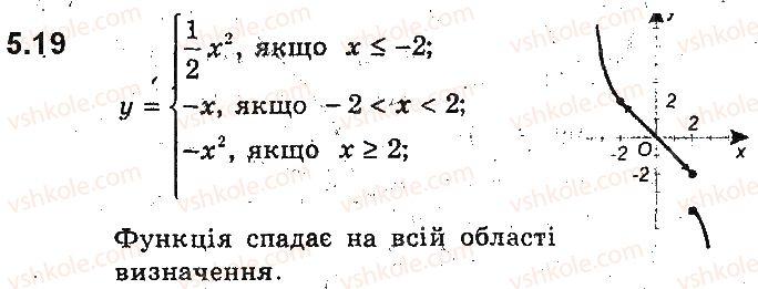 9-algebra-ag-merzlyak-vb-polonskij-ms-yakir-2017-pogliblene-vivchennya--2-kvadratichna-funktsiya-5-yak-pobuduvati-grafiki-funktsij-y-kfx-i-y-fkx-yakscho-vidomo-grafik-funktsiyi-y-fx-19.jpg