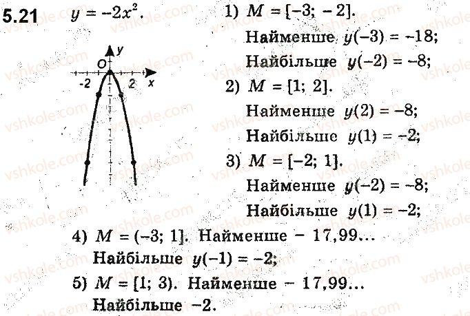 9-algebra-ag-merzlyak-vb-polonskij-ms-yakir-2017-pogliblene-vivchennya--2-kvadratichna-funktsiya-5-yak-pobuduvati-grafiki-funktsij-y-kfx-i-y-fkx-yakscho-vidomo-grafik-funktsiyi-y-fx-21.jpg