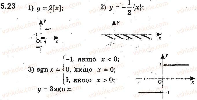 9-algebra-ag-merzlyak-vb-polonskij-ms-yakir-2017-pogliblene-vivchennya--2-kvadratichna-funktsiya-5-yak-pobuduvati-grafiki-funktsij-y-kfx-i-y-fkx-yakscho-vidomo-grafik-funktsiyi-y-fx-23.jpg