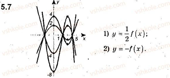 9-algebra-ag-merzlyak-vb-polonskij-ms-yakir-2017-pogliblene-vivchennya--2-kvadratichna-funktsiya-5-yak-pobuduvati-grafiki-funktsij-y-kfx-i-y-fkx-yakscho-vidomo-grafik-funktsiyi-y-fx-7.jpg