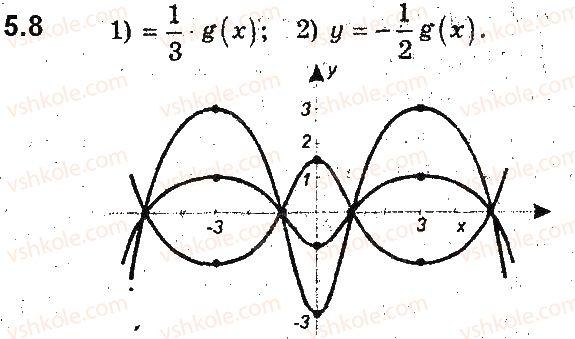 9-algebra-ag-merzlyak-vb-polonskij-ms-yakir-2017-pogliblene-vivchennya--2-kvadratichna-funktsiya-5-yak-pobuduvati-grafiki-funktsij-y-kfx-i-y-fkx-yakscho-vidomo-grafik-funktsiyi-y-fx-8.jpg