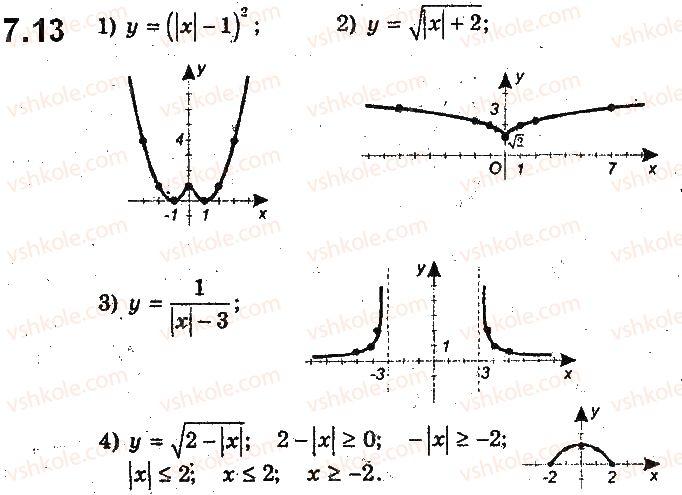 9-algebra-ag-merzlyak-vb-polonskij-ms-yakir-2017-pogliblene-vivchennya--2-kvadratichna-funktsiya-7-yak-pobuduvati-grafiki-funktsij-y-fx-i-y-fx-yakscho-vidomo-grafik-funktsiyi-y-fx-13.jpg