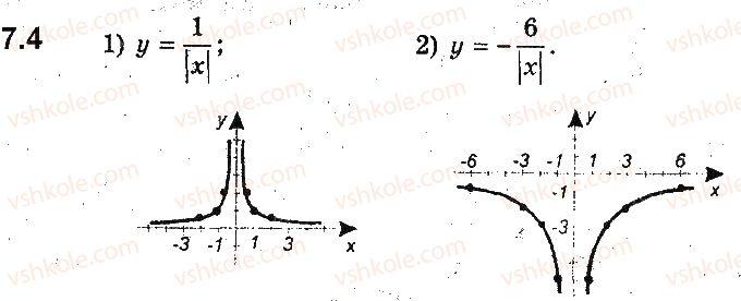 9-algebra-ag-merzlyak-vb-polonskij-ms-yakir-2017-pogliblene-vivchennya--2-kvadratichna-funktsiya-7-yak-pobuduvati-grafiki-funktsij-y-fx-i-y-fx-yakscho-vidomo-grafik-funktsiyi-y-fx-4.jpg