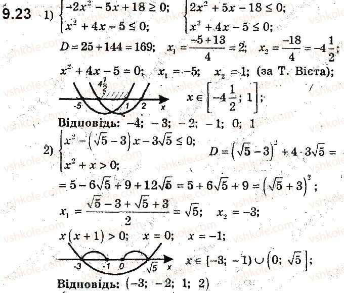 9-algebra-ag-merzlyak-vb-polonskij-ms-yakir-2017-pogliblene-vivchennya--2-kvadratichna-funktsiya-9-rozvyazuvannya-kvadratnih-nerivnostej-23.jpg