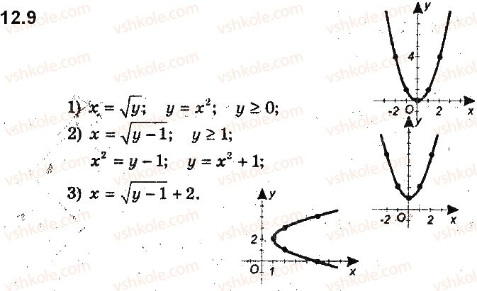 9-algebra-ag-merzlyak-vb-polonskij-ms-yakir-2017-pogliblene-vivchennya--3-rivnyannya-z-dvoma-zminnimi-ta-yihni-sistemi-12-rivnyannya-z-dvoma-zminnimi-ta-jogo-grafik-9.jpg