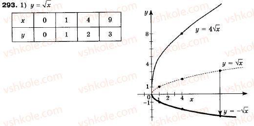 9-algebra-ag-merzlyak-vb-polonskij-ms-yakir-293