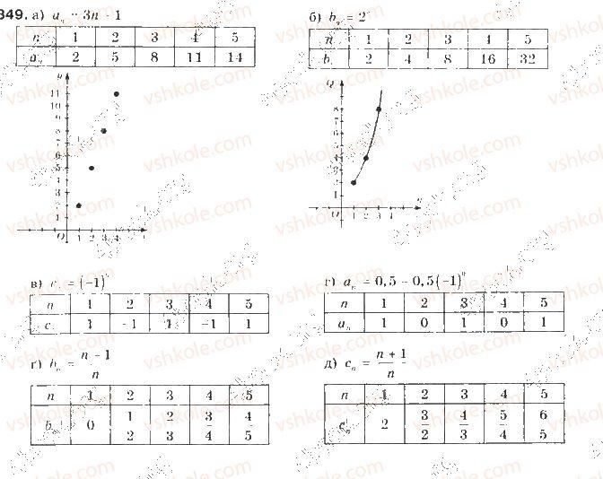 9-algebra-gp-bevz-vg-bevz-2009--chislovi-poslidovnosti-20-poslidovnist-849-rnd5907.jpg