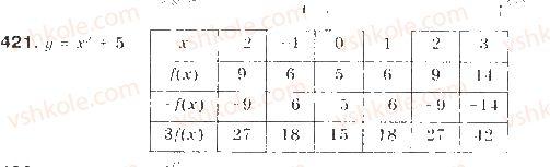 9-algebra-gp-bevz-vg-bevz-2009--kvadratichna-funktsiya-10-peretvorennya-grafikiv-funktsij-421-rnd6951.jpg