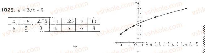 9-algebra-gp-bevz-vg-bevz-2009--zadachi-ta-vpravi-dlya-povtorennya-1028.jpg