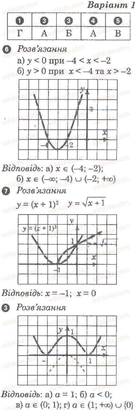 9-algebra-lg-stadnik-om-roganin-2010-kompleksnij-zoshit-dlya-kontrolyu-znan--chastina-2-kontrolni-roboti-kontrolna-robota-3-funktsiyi-najprostishi-peretvorennya-grafikiv-В1.jpg
