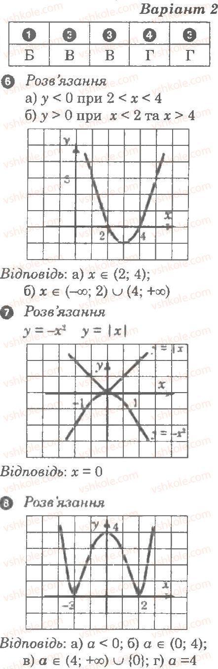 9-algebra-lg-stadnik-om-roganin-2010-kompleksnij-zoshit-dlya-kontrolyu-znan--chastina-2-kontrolni-roboti-kontrolna-robota-3-funktsiyi-najprostishi-peretvorennya-grafikiv-В2.jpg