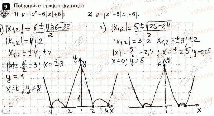 9-algebra-tl-korniyenko-vi-figotina-2017-zoshit-dlya-kontrolyu-znan--kontrolni-roboti-kontrolna-robota-2-funktsiyi-variant-2-9.jpg