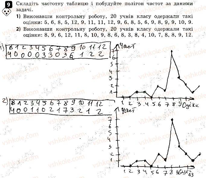 9-algebra-tl-korniyenko-vi-figotina-2017-zoshit-dlya-kontrolyu-znan--kontrolni-roboti-kontrolna-robota-5-osnovi-kombinatoriki-variant-2-9.jpg