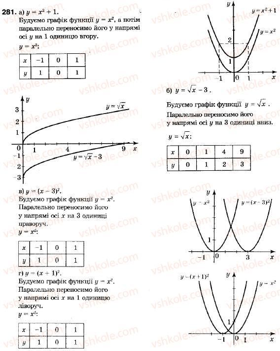 9-algebra-vr-kravchuk-gm-yanchenko-mv-pidruchna-281