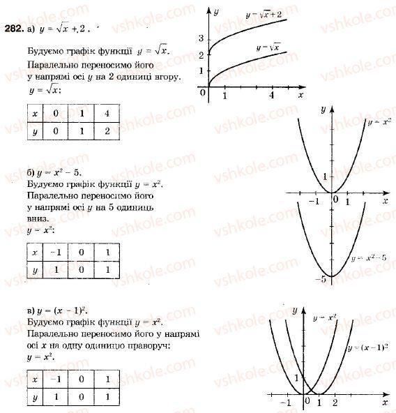 9-algebra-vr-kravchuk-gm-yanchenko-mv-pidruchna-282