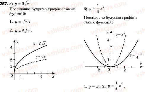 9-algebra-vr-kravchuk-gm-yanchenko-mv-pidruchna-287