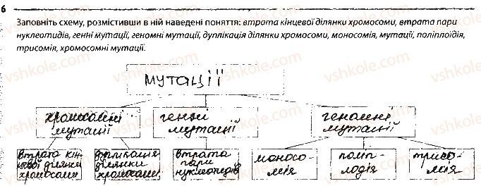9-biologiya-km-zadorozhnij-2017-robochij-zoshit--tema-5-zakonomirnosti-uspadkuvannya-oznak-storinka-39-6.jpg
