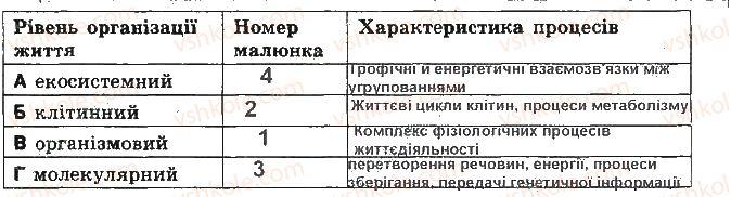 9-biologiya-sv-bezruchkova-2017-zoshit-dlya-kontrolyu-dosyagnen--kontrolni-roboti-kontrolna-robota-1-himichnij-sklad-klitini-variant-2-8.jpg