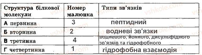 9-biologiya-sv-bezruchkova-2017-zoshit-dlya-kontrolyu-dosyagnen--kontrolni-roboti-kontrolna-robota-1-himichnij-sklad-klitini-variant-2-9.jpg