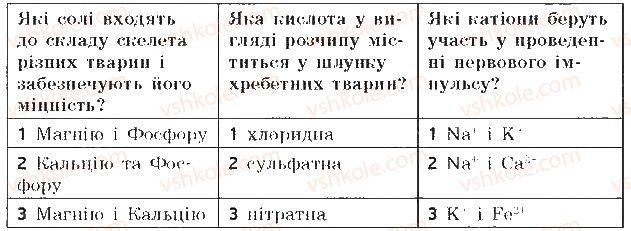 9-biologiya-sv-bezruchkova-2017-zoshit-dlya-kontrolyu-dosyagnen--samostijni-roboti-samostijna-robota-1-himichnij-sklad-klitini-variant-2-7.jpg