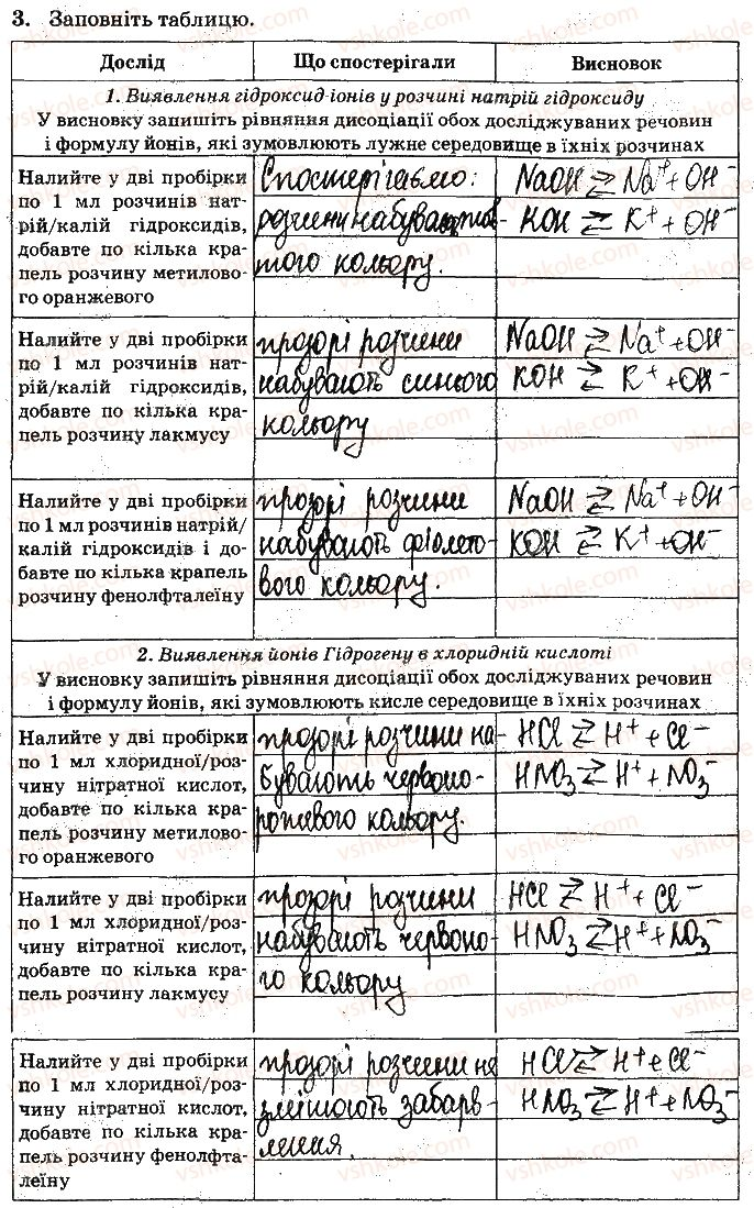9-himiya-nv-titarenko-2017-zoshit-dlya-laboratornih-robit--vidpovidi-do-storinok-4-15-ст14завд3.jpg