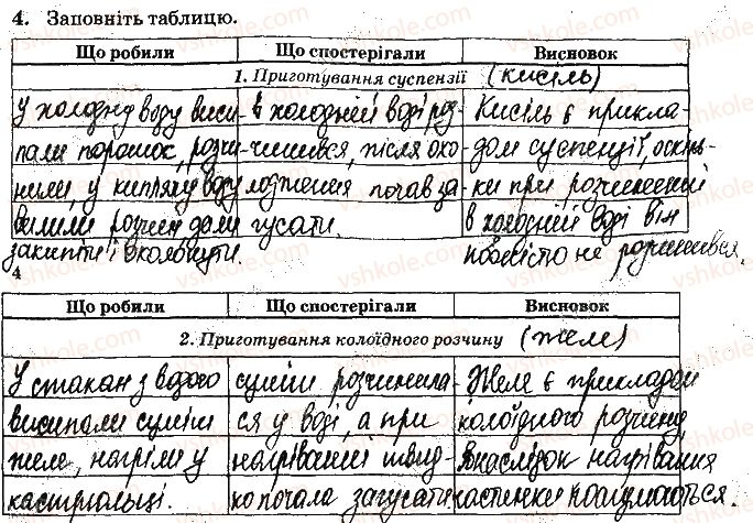 9-himiya-nv-titarenko-2017-zoshit-dlya-laboratornih-robit--vidpovidi-do-storinok-4-15-ст4завд4.jpg