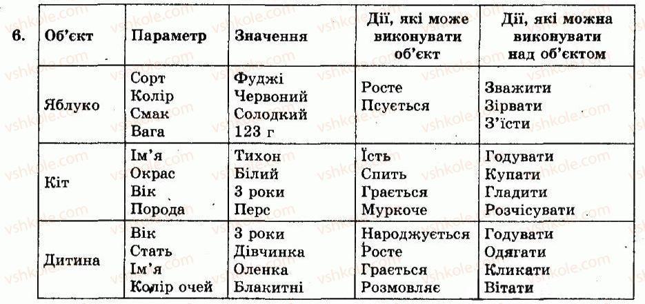9-informatika-io-zavadskij-iv-stetsenko-om-levchenko-2009--chastina-1-informatsiya-informatsijni-protsesi-ta-sistemi-rozdil-2-obyekti-ta-informatsijni-sistemi-kontrolni-zapitannya-ta-zavdannya-6.jpg
