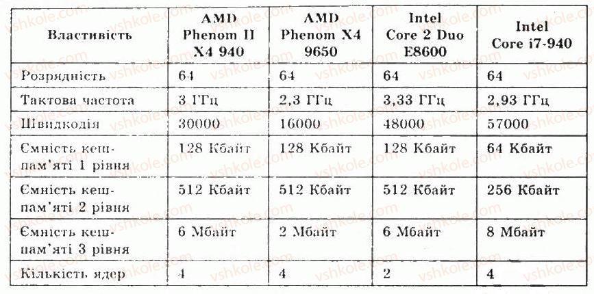 9-informatika-jya-rivkind-ti-lisenko-la-chernikova-vv-shakotko-2009--rozdil-2-aparatne-zabezpechennya-informatsijnih-sistem-21tipova-arhitektura-kompyutera-protsesor-pamyat-1-rnd793.jpg