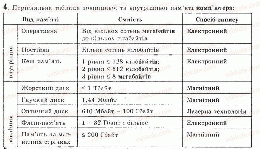 9-informatika-jya-rivkind-ti-lisenko-la-chernikova-vv-shakotko-2009--rozdil-2-aparatne-zabezpechennya-informatsijnih-sistem-21tipova-arhitektura-kompyutera-protsesor-pamyat-4.jpg