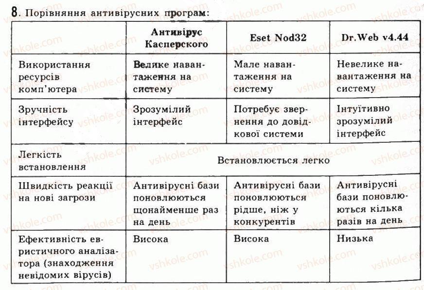 9-informatika-jya-rivkind-ti-lisenko-la-chernikova-vv-shakotko-2009--rozdil-4-sluzhbove-programne-zabezpechennya-41kompyuterni-virusi-ta-antivirusni-programi-8.jpg