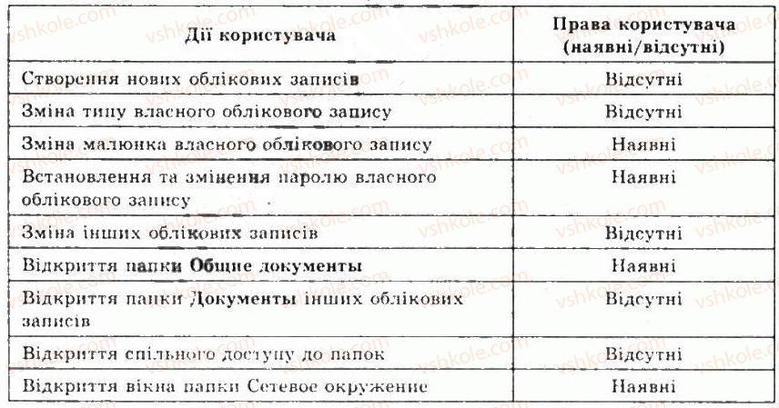 9-informatika-jya-rivkind-ti-lisenko-la-chernikova-vv-shakotko-2009--rozdil-5-kompyuterni-merezhi-52organizatsiya-roboti-v-lokalnij-merezhi-4-rnd5745.jpg