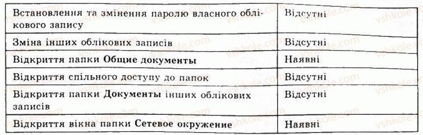 9-informatika-jya-rivkind-ti-lisenko-la-chernikova-vv-shakotko-2009--rozdil-5-kompyuterni-merezhi-52organizatsiya-roboti-v-lokalnij-merezhi-5-rnd829.jpg