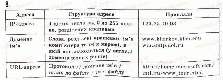 9-informatika-jya-rivkind-ti-lisenko-la-chernikova-vv-shakotko-2009--rozdil-5-kompyuterni-merezhi-54osnovi-internetu-8.jpg