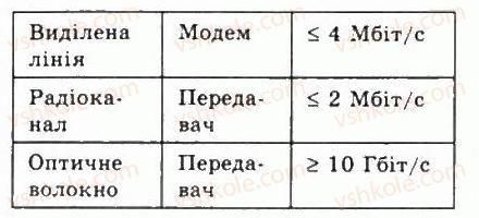 9-informatika-jya-rivkind-ti-lisenko-la-chernikova-vv-shakotko-2009--rozdil-5-kompyuterni-merezhi-54osnovi-internetu-9-rnd5659.jpg