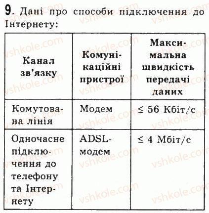 9-informatika-jya-rivkind-ti-lisenko-la-chernikova-vv-shakotko-2009--rozdil-5-kompyuterni-merezhi-54osnovi-internetu-9.jpg