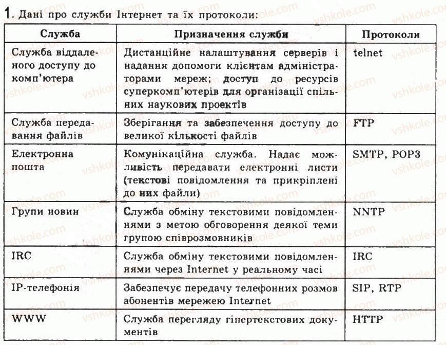 9-informatika-jya-rivkind-ti-lisenko-la-chernikova-vv-shakotko-2009--rozdil-5-kompyuterni-merezhi-55sluzhbi-internetu-1.jpg