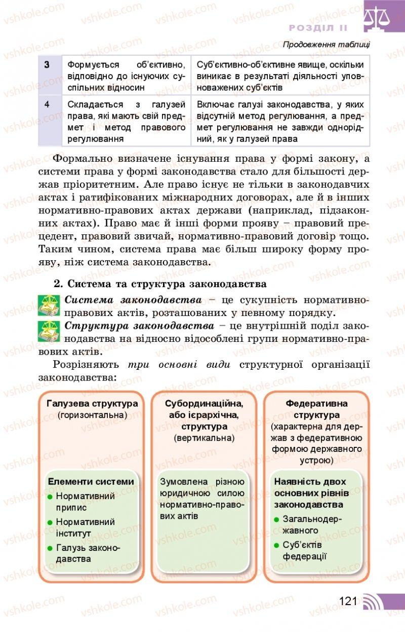 Страница 121 | Учебник Правознавство 10 класс Т. М. Філіпенко, В. Л. Сутковий 2018 Профільний рівень