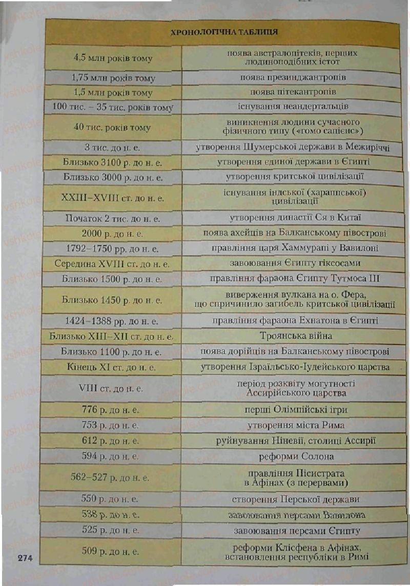 Страница 274 | Учебник Історія 6 класс С.О. Голованов, С.В. Костирко 2006
