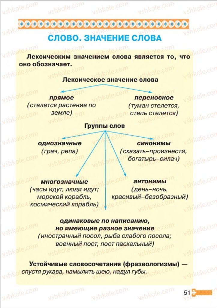 Страница 51 | Учебник Русский язык 4 класс А.Н. Рудяков, И.Л. Челышева 2015